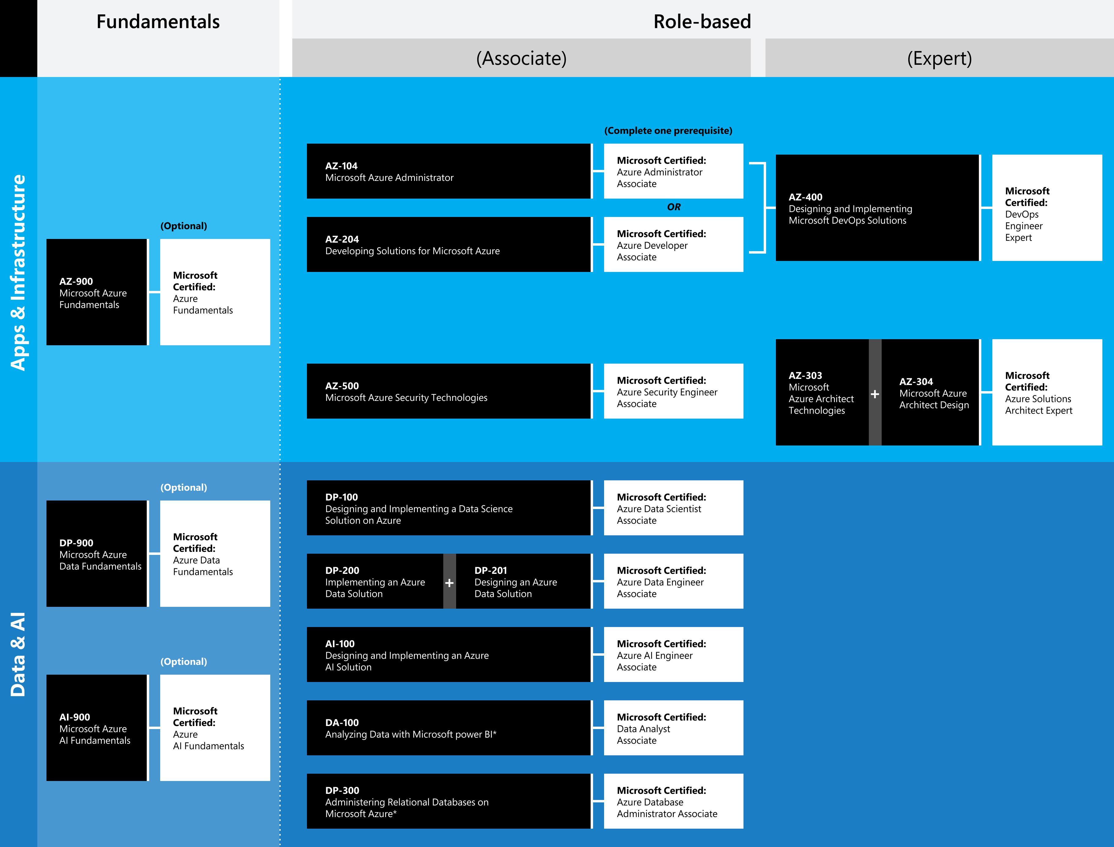 roadmap-azure